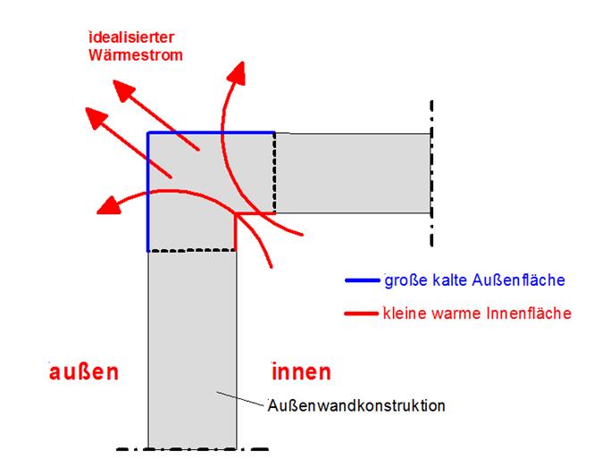 Geometrische Wärmebrücke - I-O-K.de