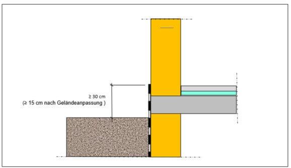 Skizze Außenabdichtung Sockelbereich - I-O-K