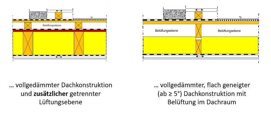 Querschnittskizze belüftete Flachdachkonstruktionen - I-O-K